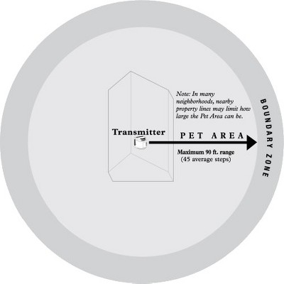 petsafe wireless pet fence - Petsafe Wireless Fence