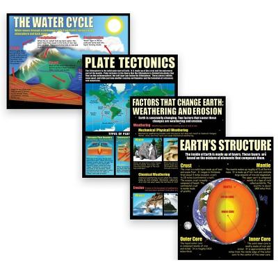 4pk Earth Science Basics Teaching Posters - McDonald Publishing