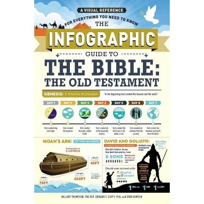 The Infographic Guide to the Bible: The Old Testament - by  Hillary Thompson & Edward F Duffy & Erin Dawson (Paperback)