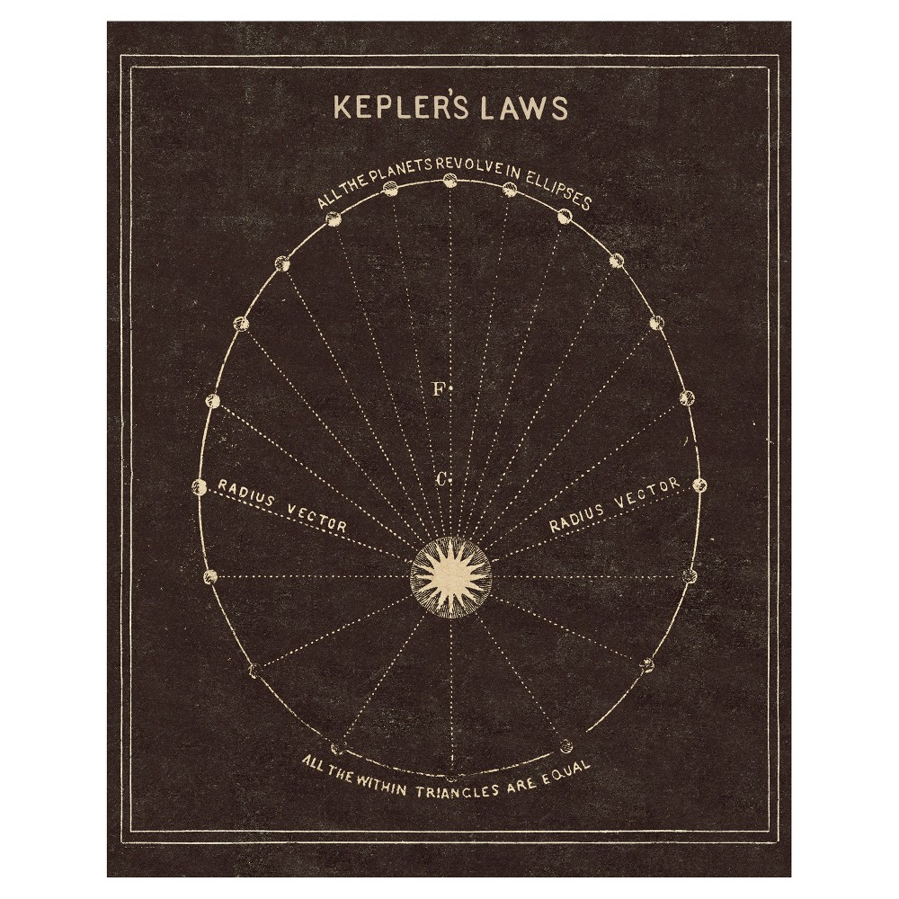 Astronomy 101 Keplers Laws Unframed Wall Canvas Art - (24X30), Multi-Colored
