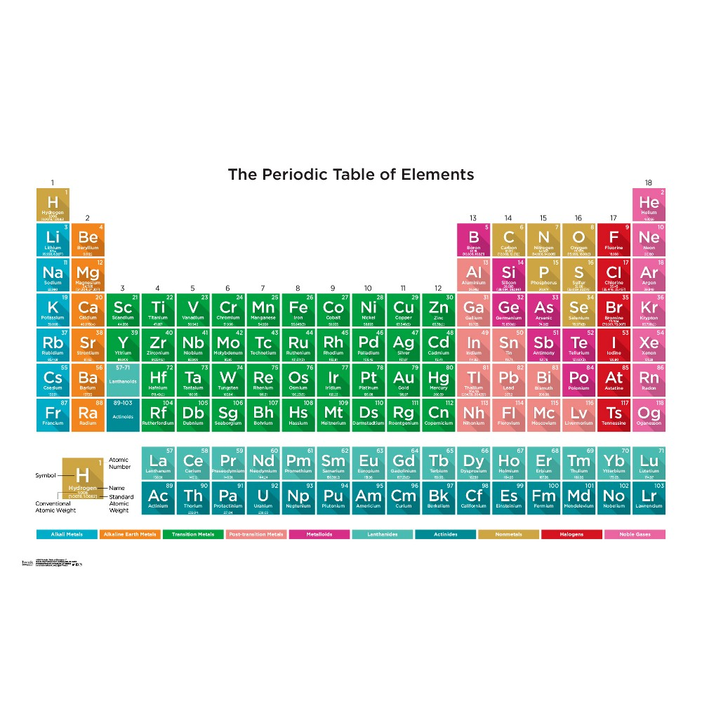 Periodic Table of Elements 17 Poster 34x22 - Trends International, Multi-Colored