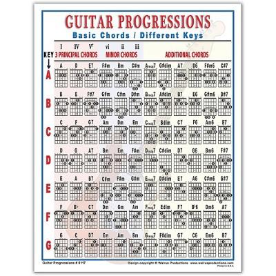 Walrus Productions Guitar Progressions Chord Chart